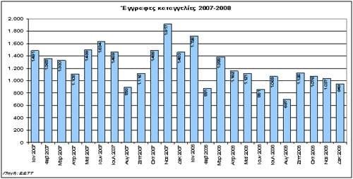 Μηνιαία εξέλιξη συνολικού αριθμού καταγγελιών περιόδου 2007-2008