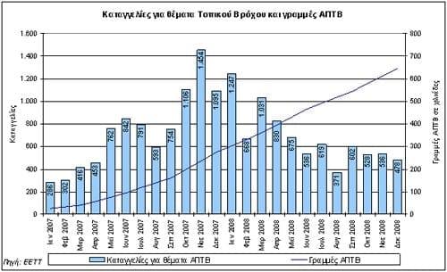 Αριθμός μηνιαίων καταγγελιών σχετικά με συνδέσεις ΑΠΤΒ