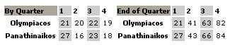 Ολυμπιακός - Παναθηναϊκός