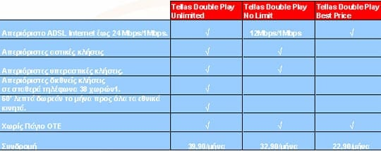Βασικά Χαρακτηριστικά Tellas Double Play