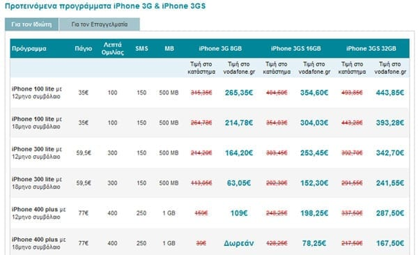 iPhone 3GS, Προγράμματα Vodafone για ιδιώτες