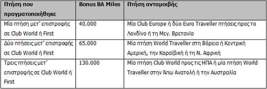 British Airways προσφορά