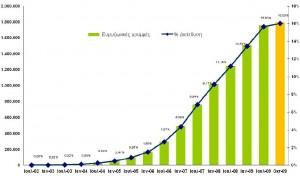 Βαθμός Διείσδυσης και Πλήθος Ευρυζωνικών Συνδέσεων 1η Ιουλίου 2002 - 1η Οκτωβρίου 2009
