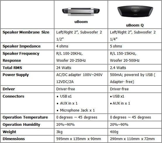 Τεχνικά Χαρακτηριστικά: ASUS uBoom και uBoom Q