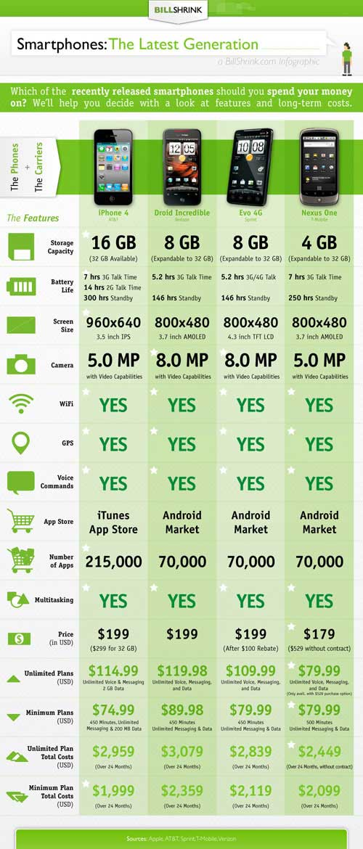 Σύγκριση iPhone 4 με άλλα smartphones