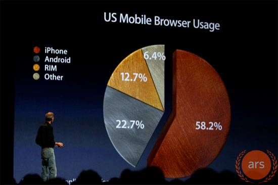US Mobile Browser Usage