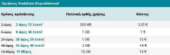 Χρεώσεις Vodafone ΚαρτοInternet