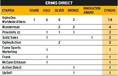 Ermis Direct 2010