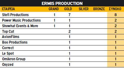 Ermis Production 2010
