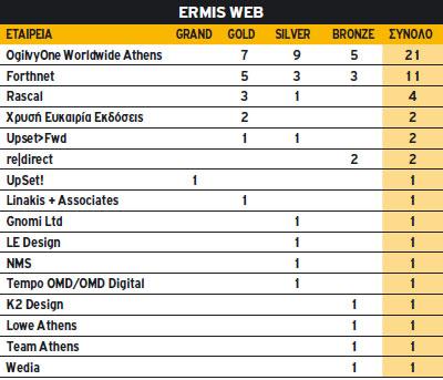 Ermis Web 2010