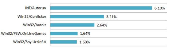 Ευρωπαϊκή Κατάταξη Απειλών σύμφωνα με ESET ThreatSense.Net (Απρίλιος 2011)