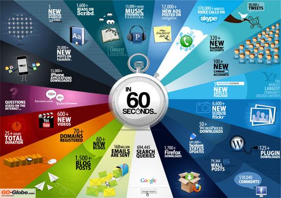 τι γίνεται σε 60 δευτερόλεπτα στο Internet