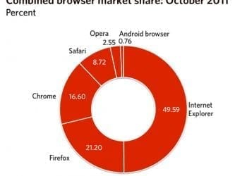 Ο Internet Explorer «έπεσε» κατά 50% παγκοσμίως!