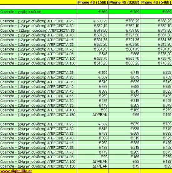 iPhone 4S Τιμές και Προγράμματα Συμβολαίου Cosmote