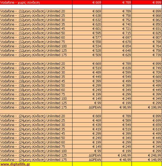 iPhone 4S Τιμές και Προγράμματα Συμβολαίου Vodafone