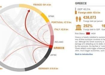 Η παγκόσμια οικονομική κρίση σε μια εφαρμογή