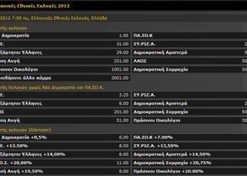 Εκλογές 2012 | Οι αποδόσεις των κομμάτων στο Online Στοίχημα!