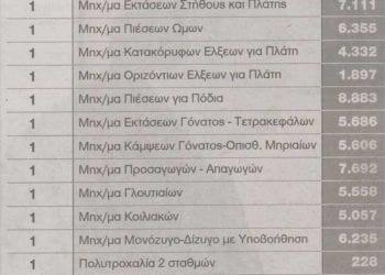 Γυμναστήριο Γιώργου Παπανδρέου ΠΑΣΟΚ