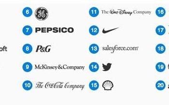 Οι 20 καλύτερες εταιρίες για δουλειά