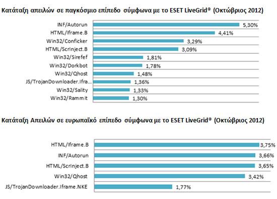 ESET διαδικτυακές απειλές Οκτωβρίου 2012