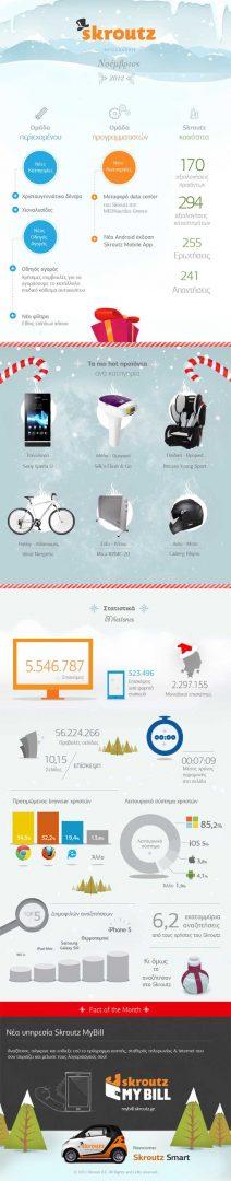 Skroutz.gr infographic Νοεμβρίου 2012