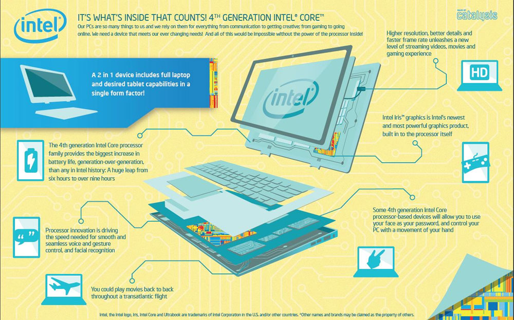 H Intel στην IFA 2013