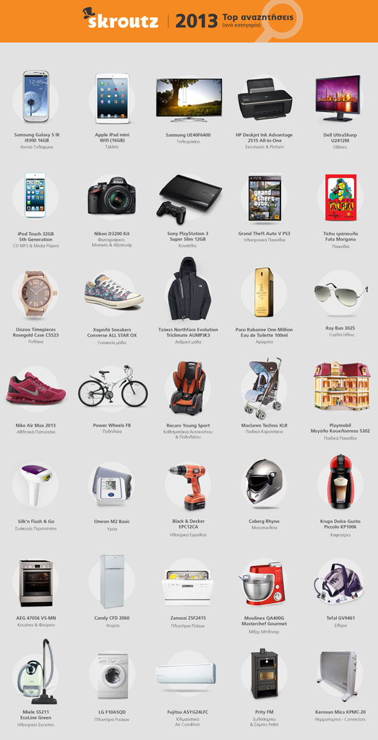 Skroutz.gr 2013 top αναζητήσεις