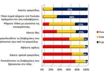 Λόγοι χρήσης του YouTube