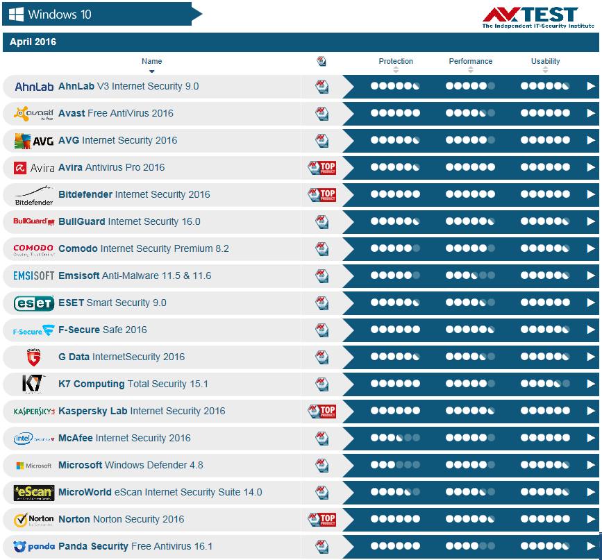 Τα αποτελέσματα AV-TEST δείχνουν ότι το Bitdefender είναι το κορυφαίο