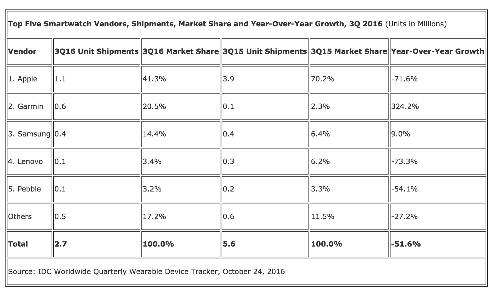IDC smartwatch sales 3Q16