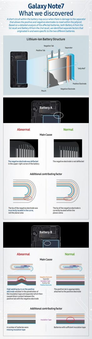 Samsung Galaxy Note 7 infographic