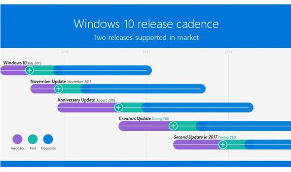 Microsoft Windows 10 update future plans release
