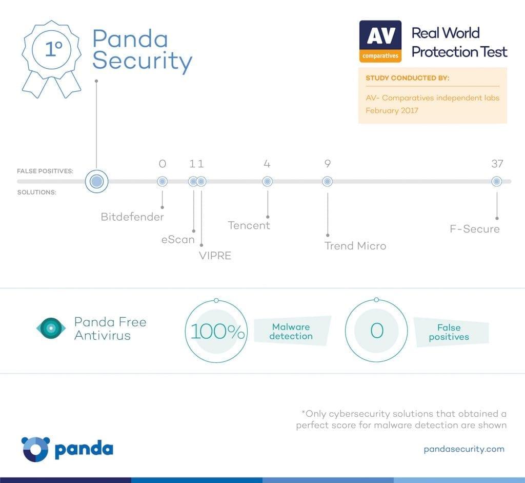 Panda Security test