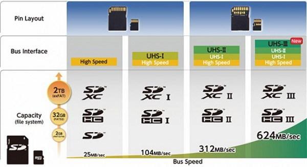 SDXC UHS-III card specs
