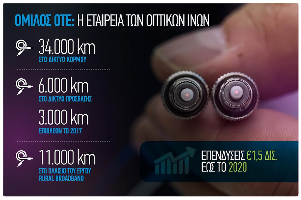 Omilos OTE CSMOTE Optikes Ines 3