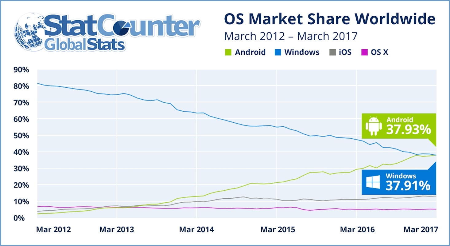 StatCounter OS Internet share