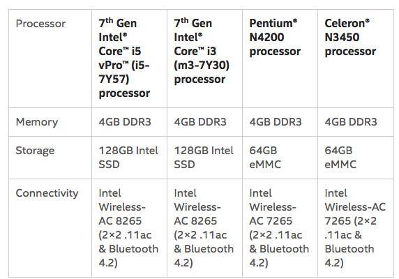 Intel Compute Card specs