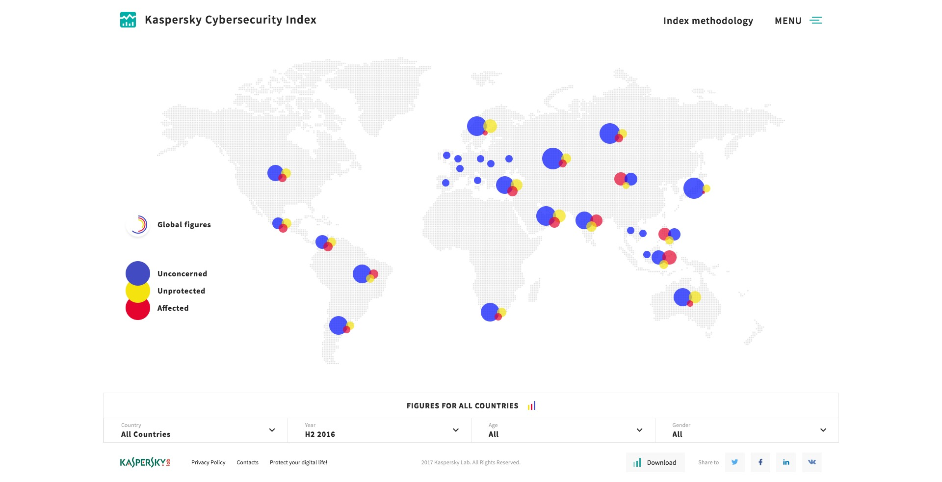 Kaspersky Cybersecurity Index