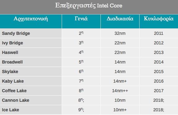 Intel Core CPU generations
