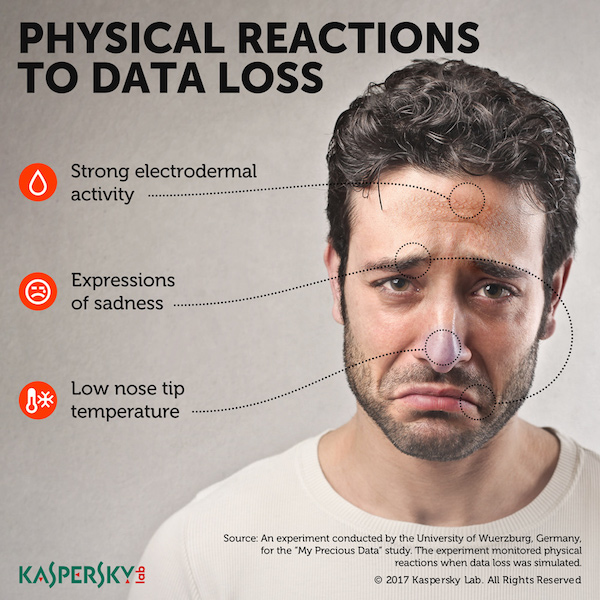 Kaspersky Lab physical reactions to data loss