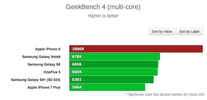 Apple iPhone X GeekBench 4 (multi core)