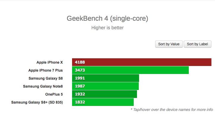 Apple iPhone X GeekBench 4 (single core)
