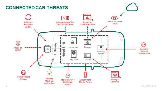 Kaspersky Lab - Connected car threats
