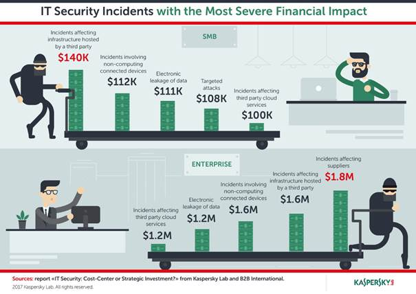 Kaspersky Lab IT secuity incidents