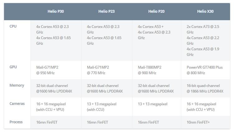 MediaTek Helio P23 & Helio P30 specs