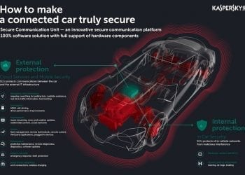 Kaspersky Lab - Secure connected car