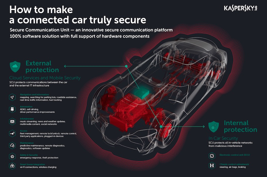 Kaspersky Lab - Secure connected car