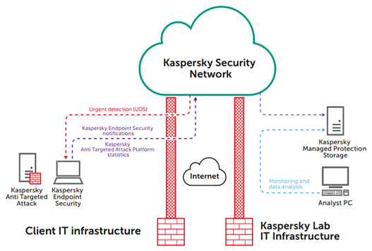 Kaspersky Threat Hunting (2)