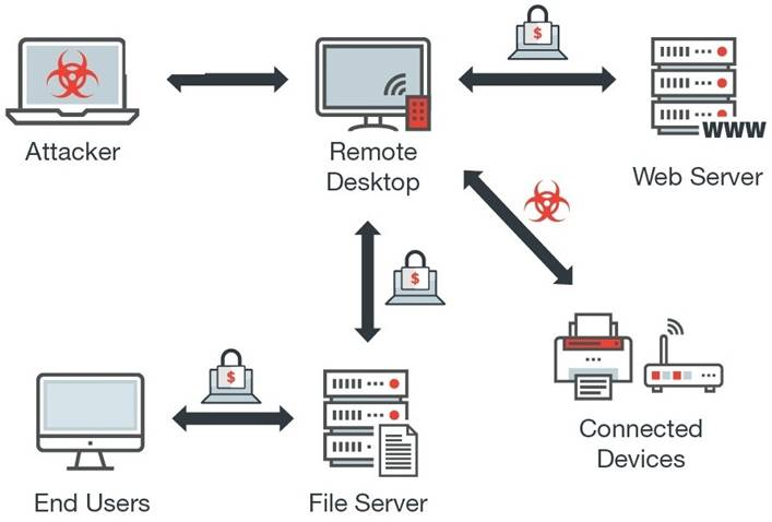 Panda Security Remote Desktop Ransomware