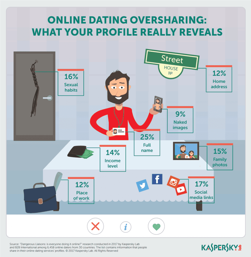 Online Dating Oversharing